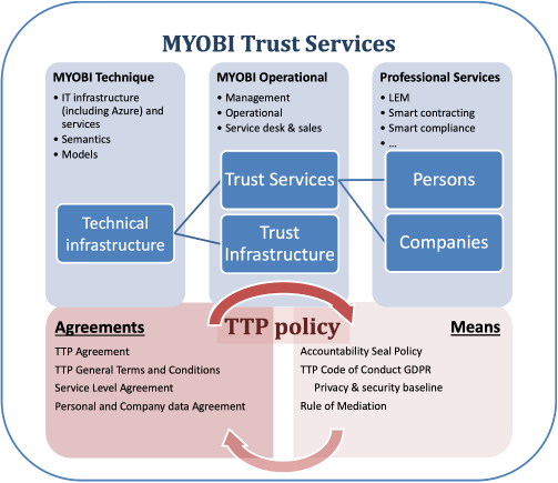 MYOBI Trust Services